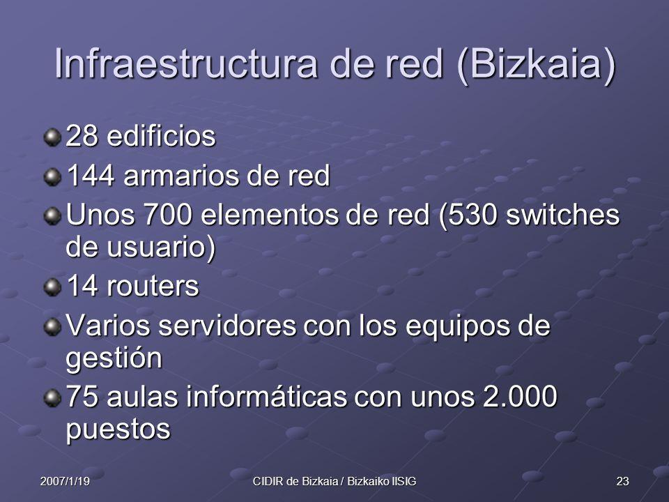 Infraestructura de red (Bizkaia)