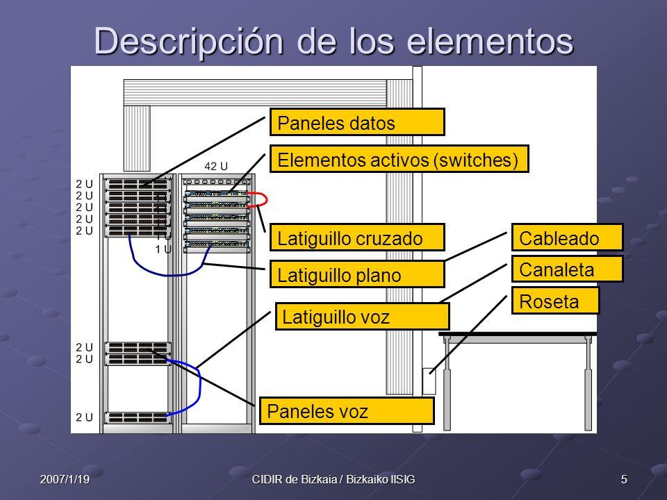 Descripción de los elementos