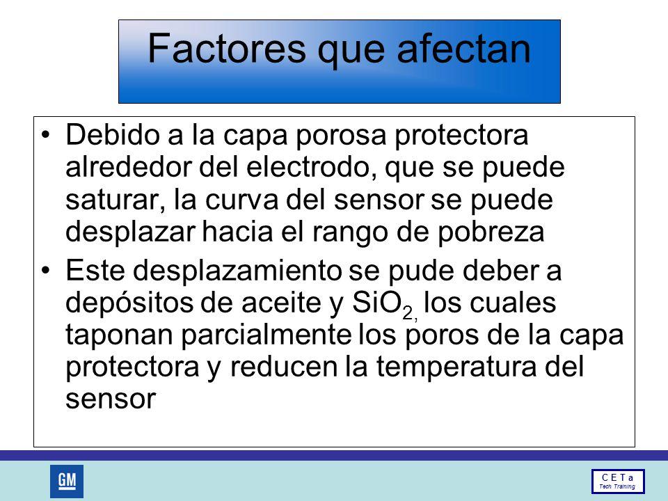Factores que afectan