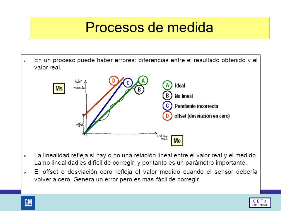 Procesos de medida En un proceso puede haber errores: diferencias entre el resultado obtenido y el valor real.