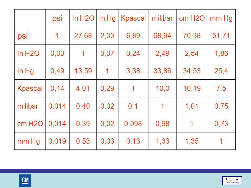 psi In H2O In Hg Kpascal milibar cm H2O mm Hg 1 27,68 2,03 6,89 68,94