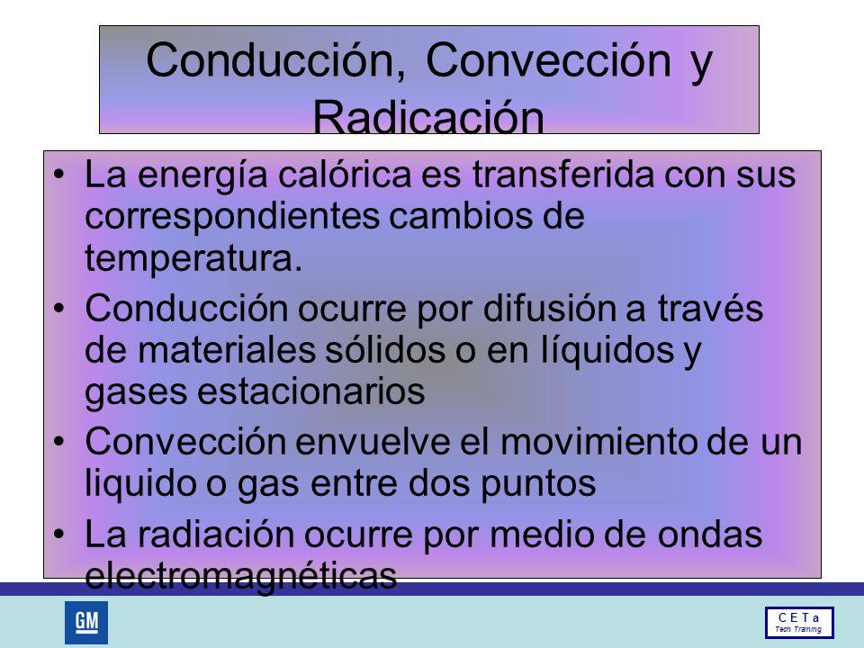 Conducción, Convección y Radicación