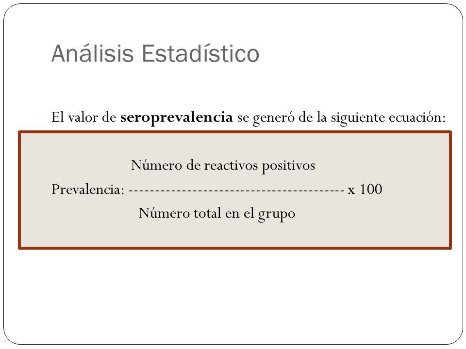 Análisis Estadístico El valor de seroprevalencia se generó de la siguiente ecuación: Número de reactivos positivos.