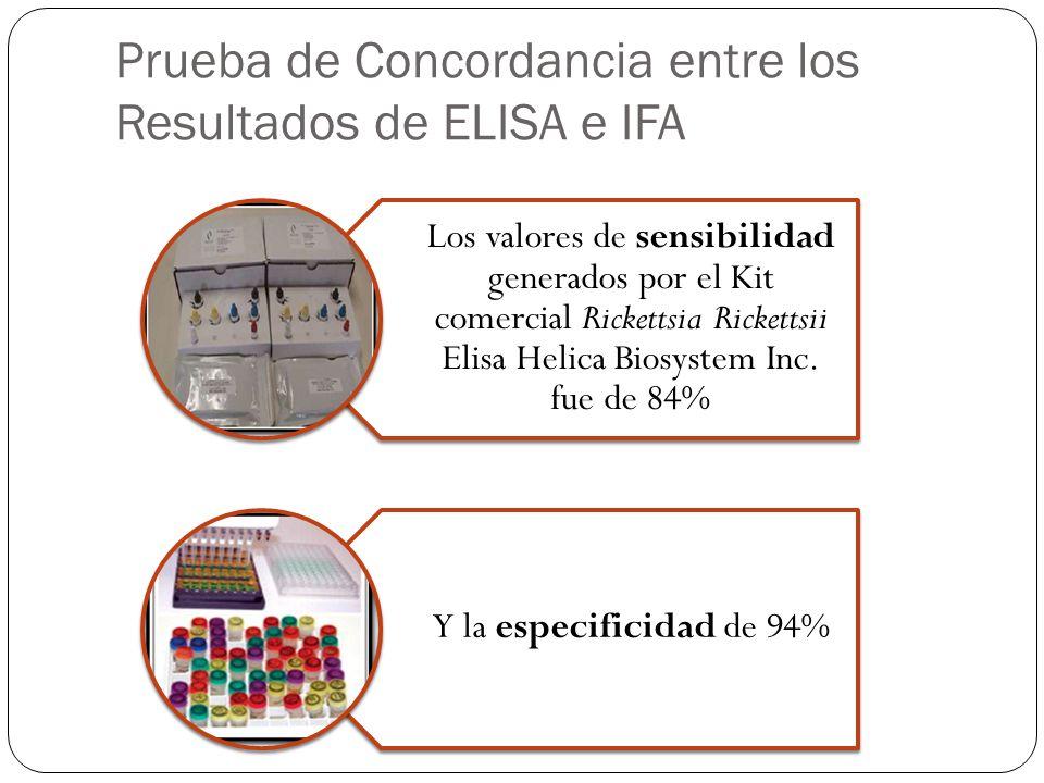 Prueba de Concordancia entre los Resultados de ELISA e IFA
