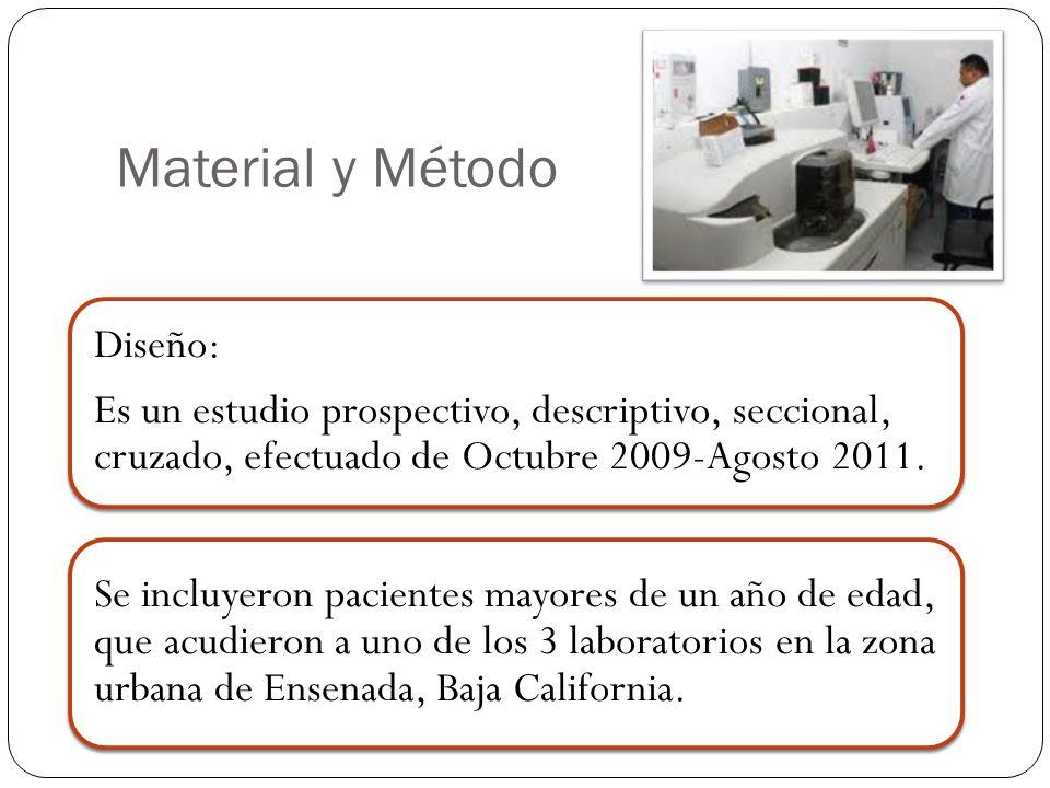 Material y Método Diseño: