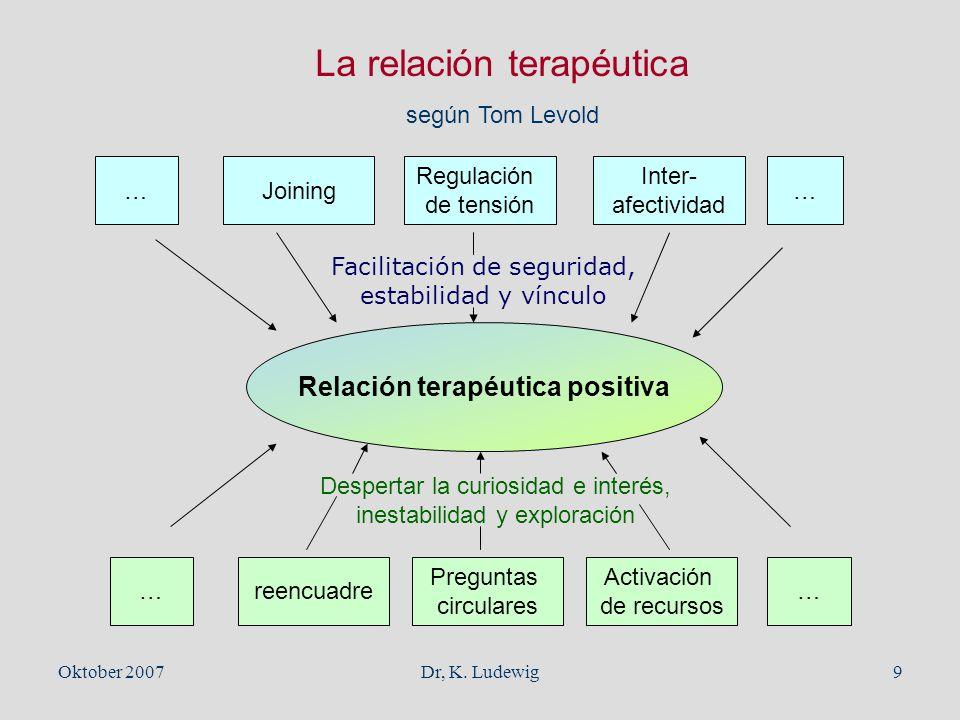 Relación terapéutica positiva