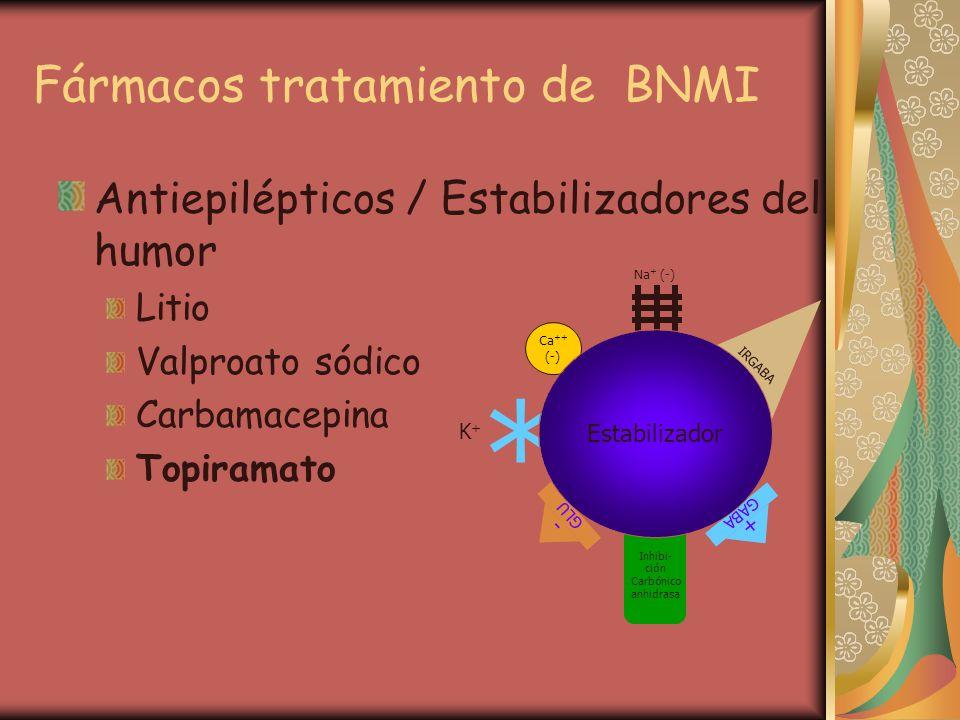 Fármacos tratamiento de BNMI