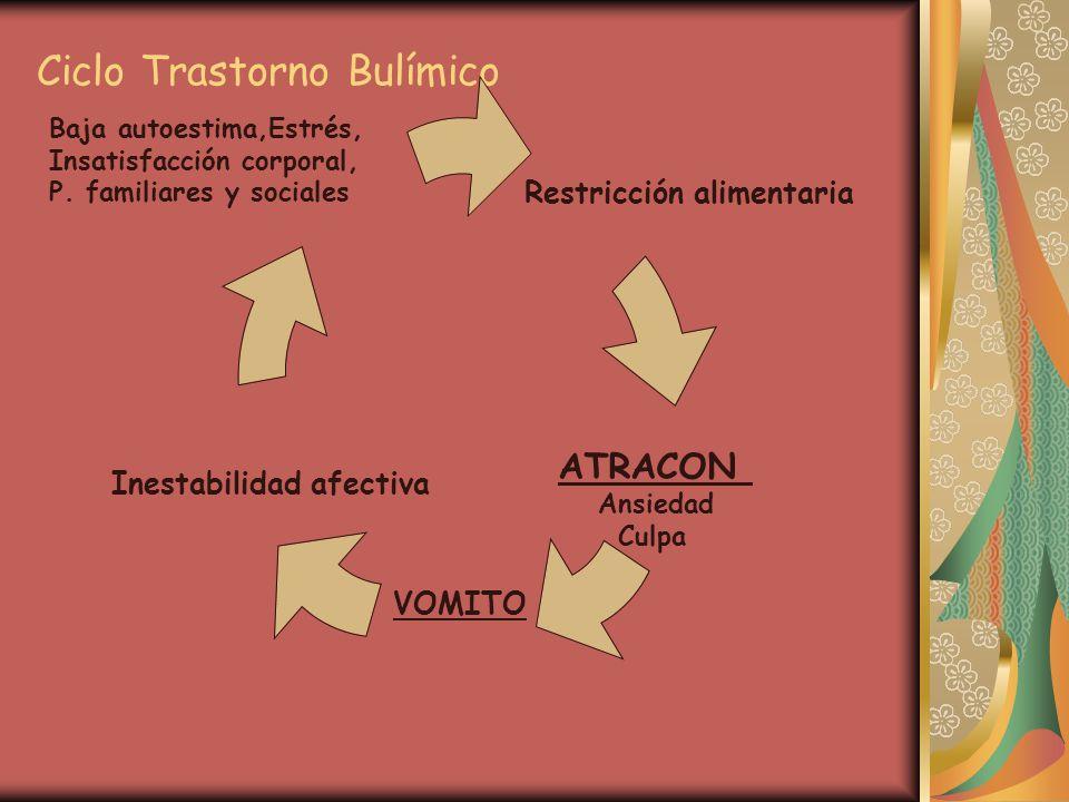 Ciclo Trastorno Bulímico