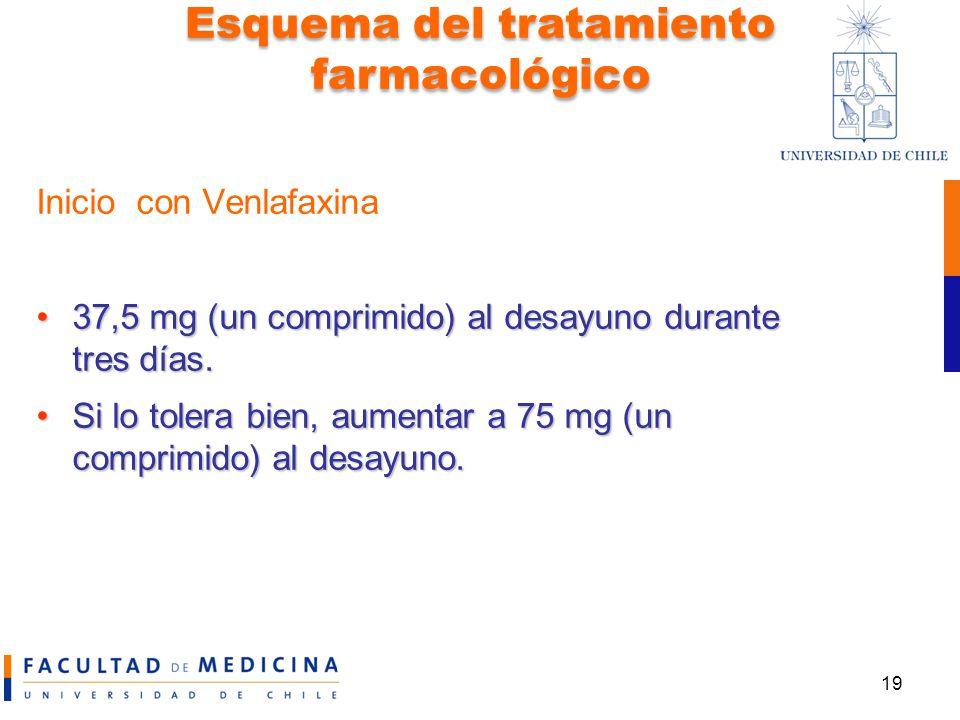 Esquema del tratamiento farmacológico