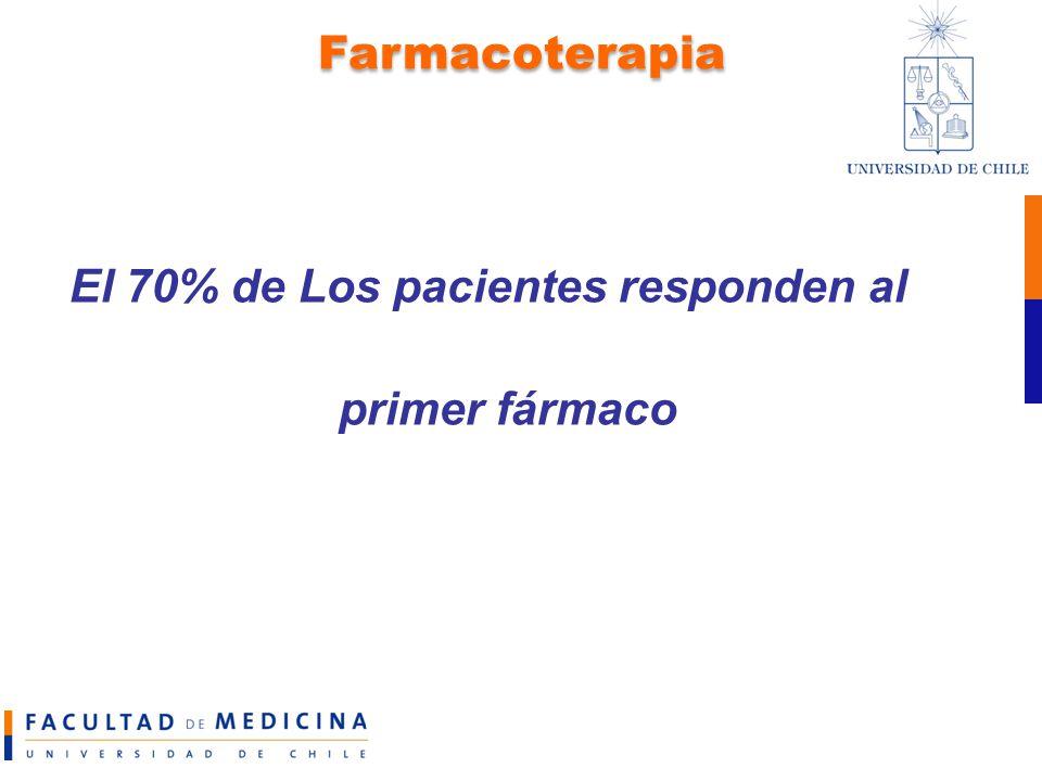 El 70% de Los pacientes responden al primer fármaco