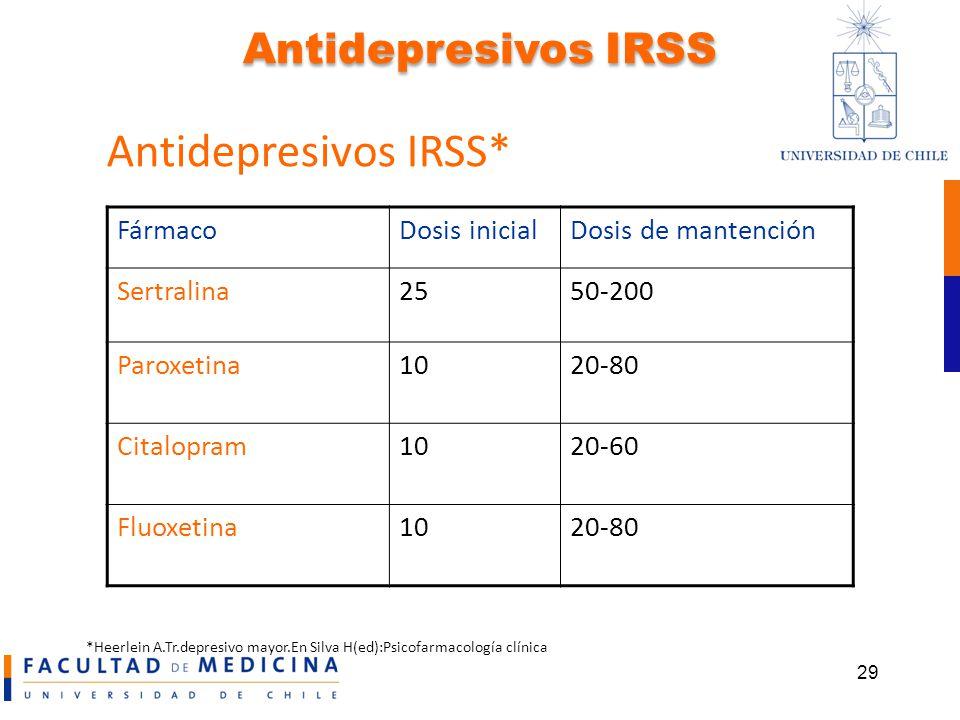 Antidepresivos IRSS* Antidepresivos IRSS Fármaco Dosis inicial