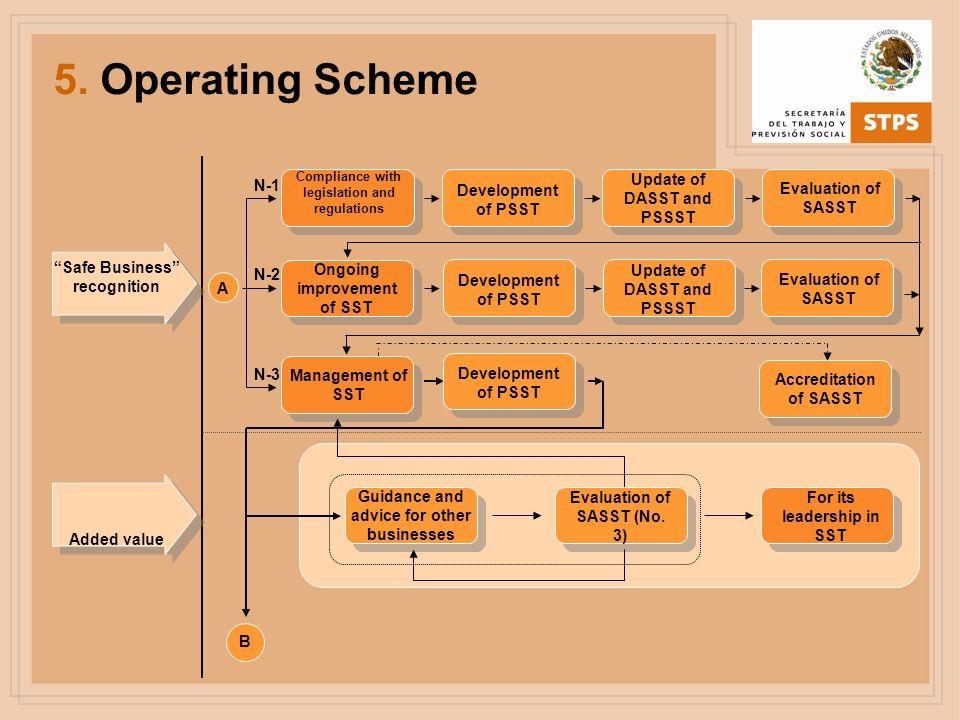 5. Operating Scheme Update of DASST and PSSST N-1 Development of PSST