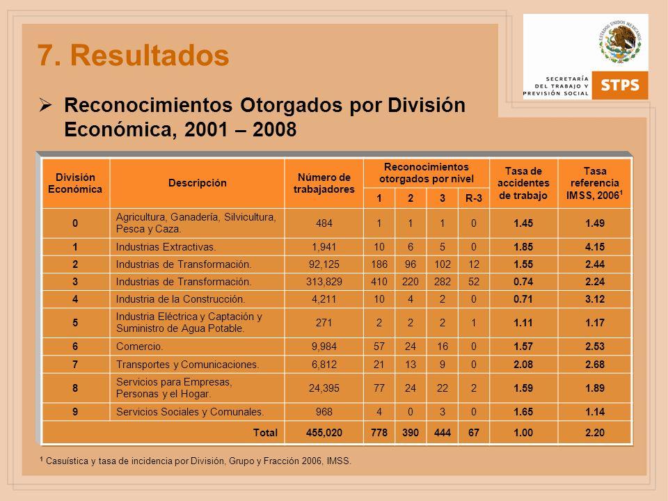 7. Resultados Reconocimientos Otorgados por División Económica, 2001 – 2008. División Económica. Descripción.