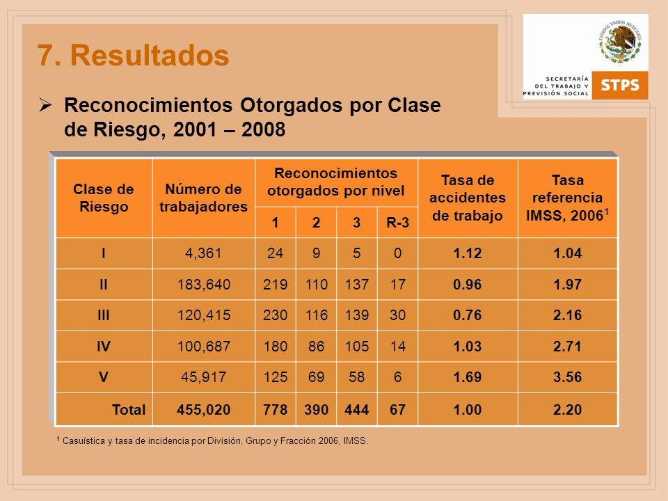 7. ResultadosReconocimientos Otorgados por Clase de Riesgo, 2001 – 2008. Clase de Riesgo. Número de trabajadores.