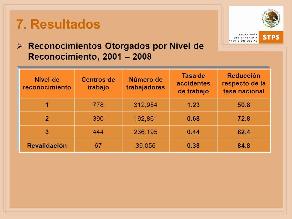 7. Resultados Reconocimientos Otorgados por Nivel de Reconocimiento, 2001 – 2008. Nivel de reconocimiento.