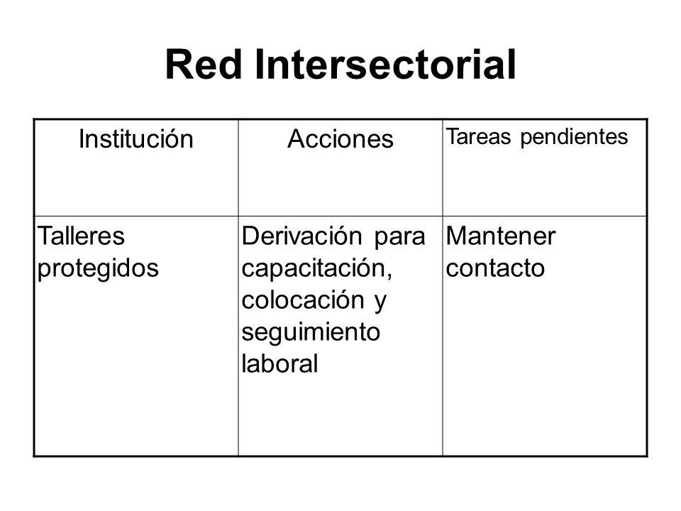 Red Intersectorial Institución Acciones Talleres protegidos