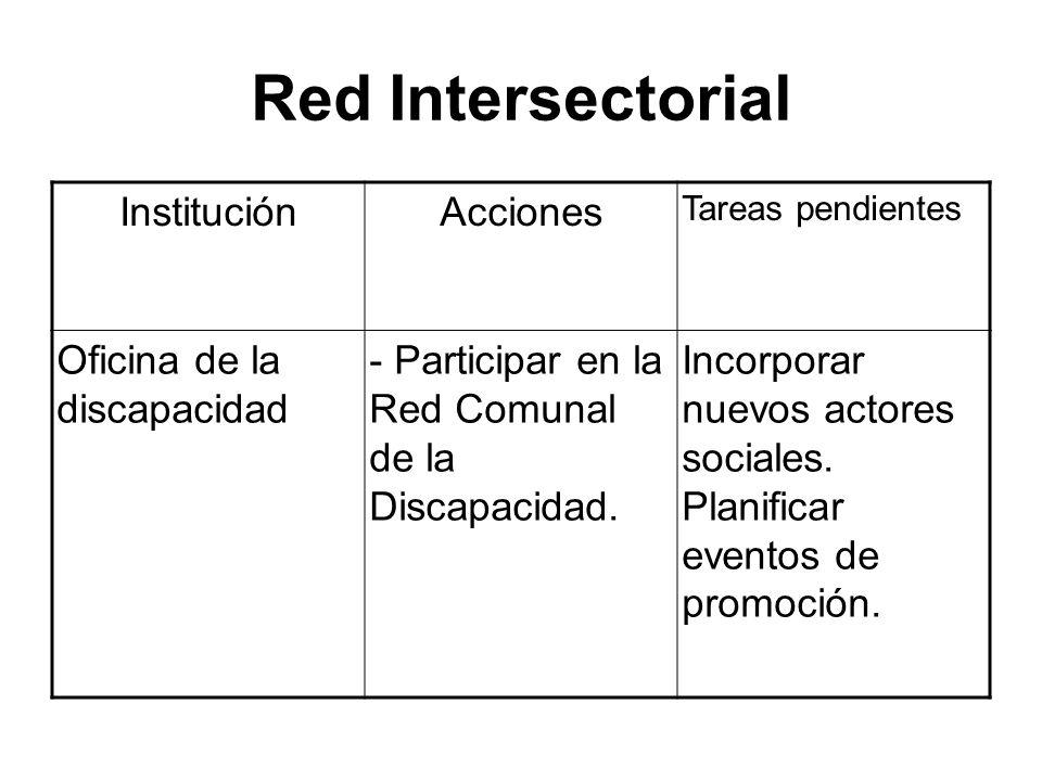 Red Intersectorial Institución Acciones Oficina de la discapacidad