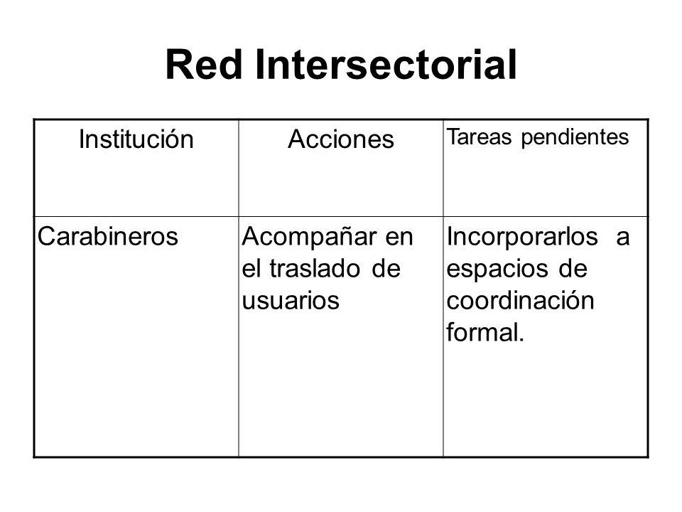 Red Intersectorial Institución Acciones Carabineros