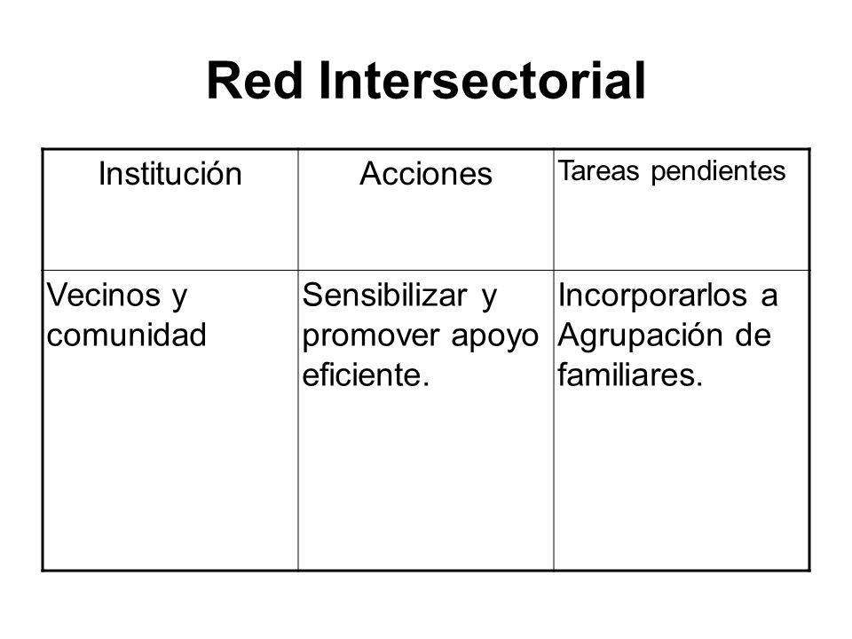Red Intersectorial Institución Acciones Vecinos y comunidad