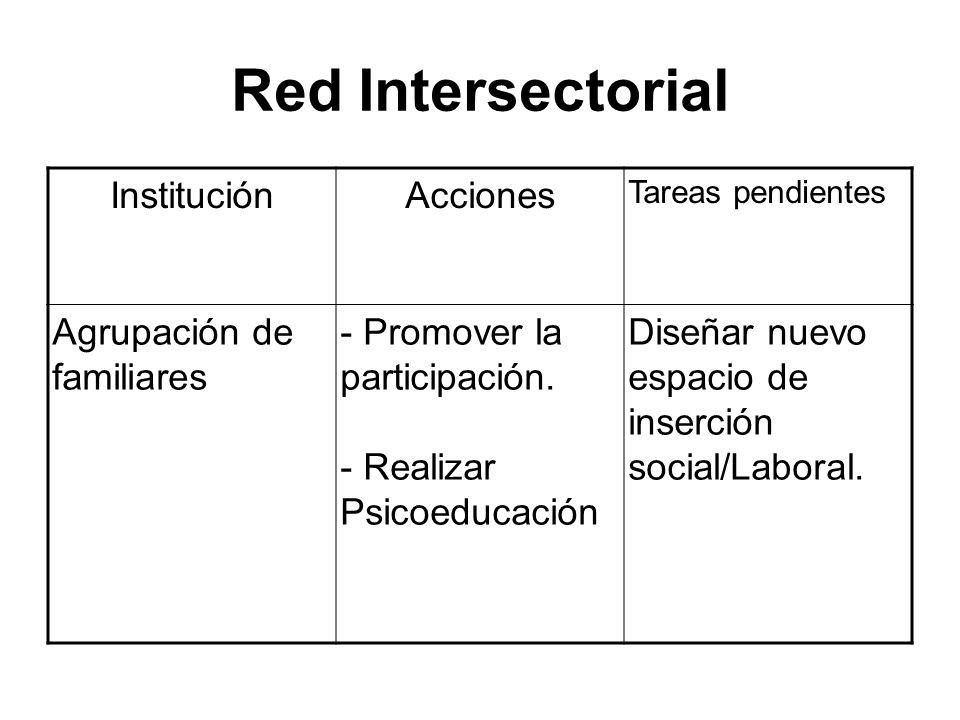Red Intersectorial Institución Acciones Agrupación de familiares