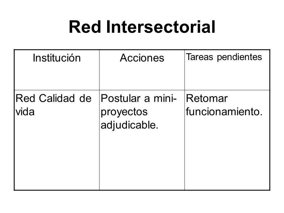 Red Intersectorial Institución Acciones Red Calidad de vida
