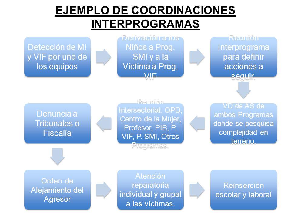 EJEMPLO DE COORDINACIONES INTERPROGRAMAS