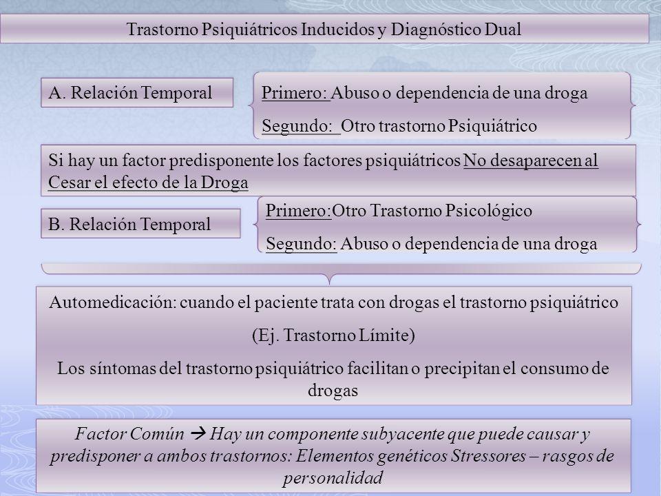 Trastorno Psiquiátricos Inducidos y Diagnóstico Dual