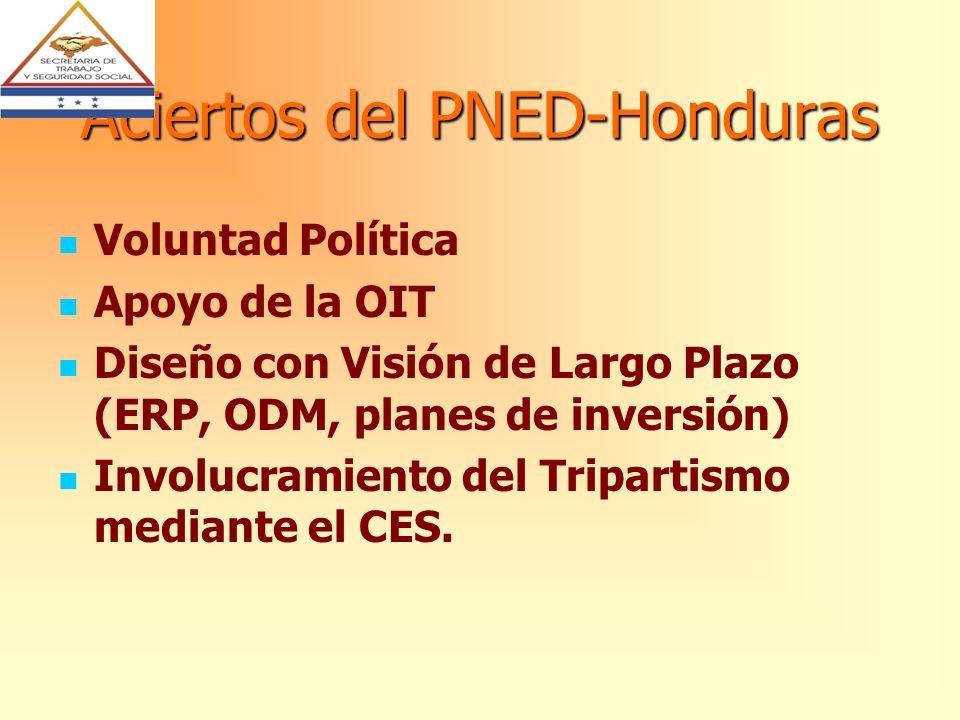 Aciertos del PNED-Honduras