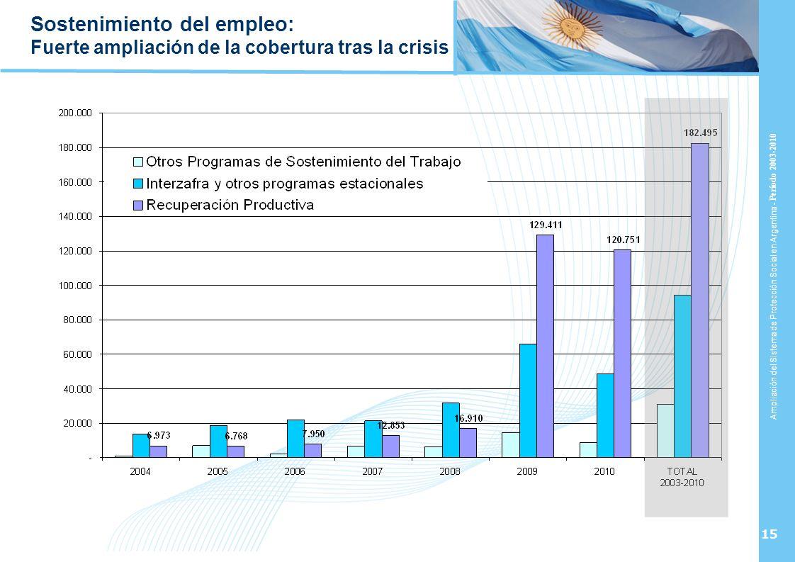 Sostenimiento del empleo: Fuerte ampliación de la cobertura tras la crisis