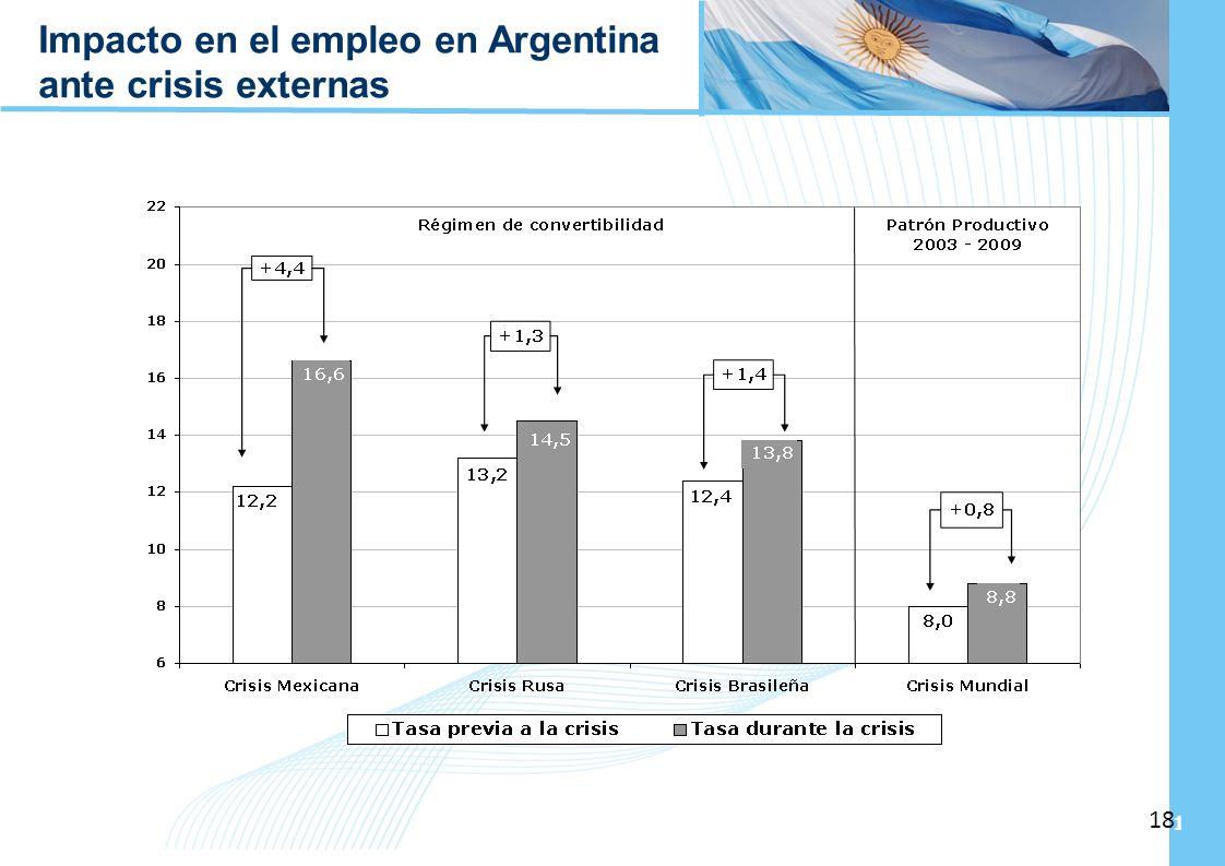 Impacto en el empleo en Argentina ante crisis externas