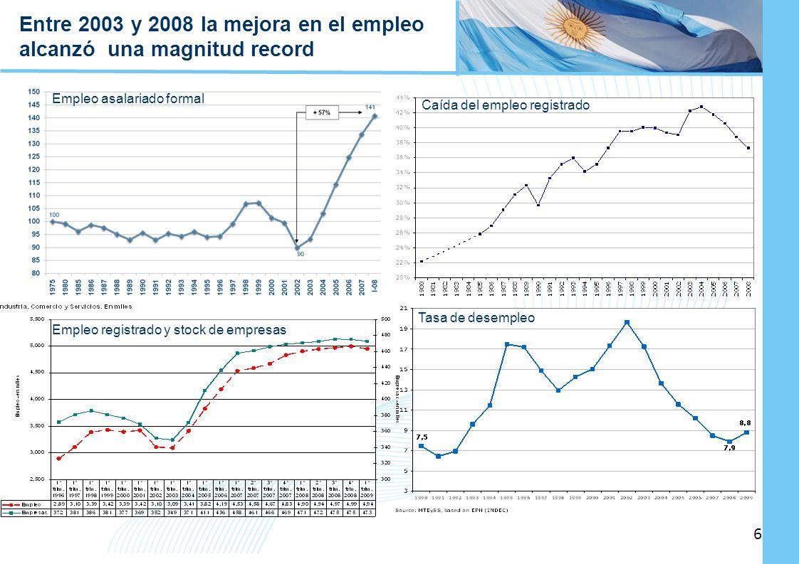 Entre 2003 y 2008 la mejora en el empleo alcanzó una magnitud record