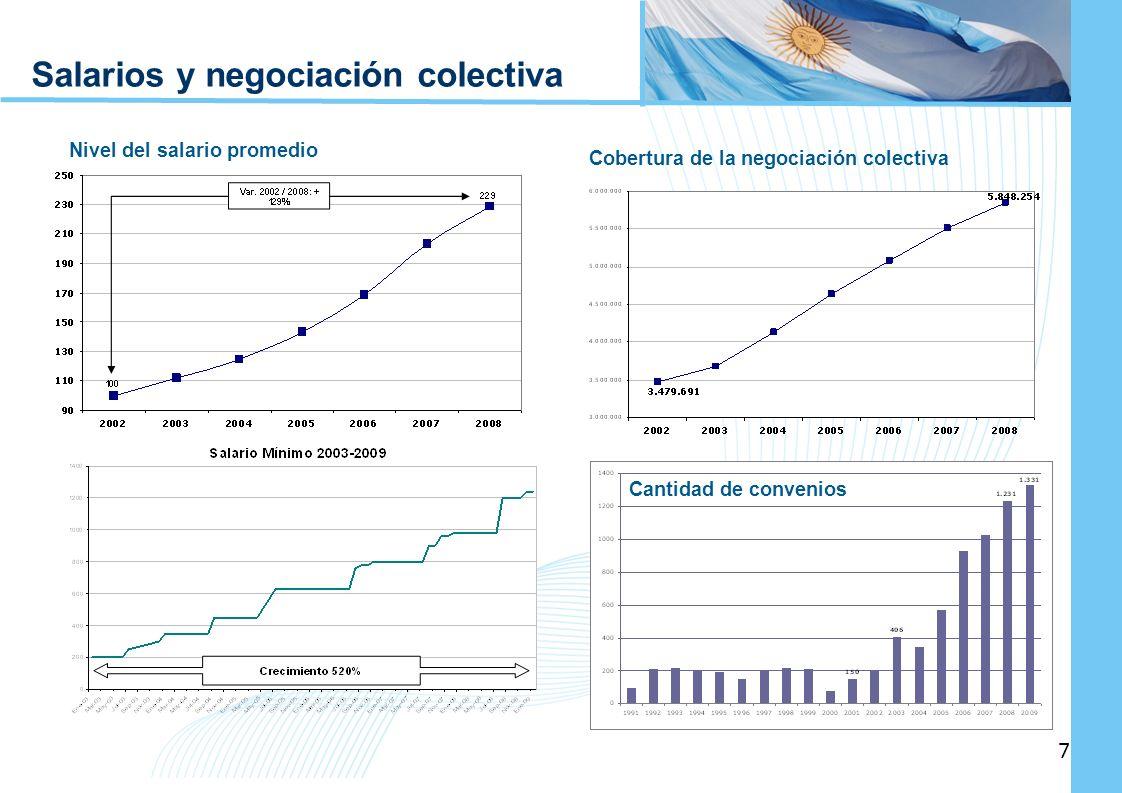 Salarios y negociación colectiva