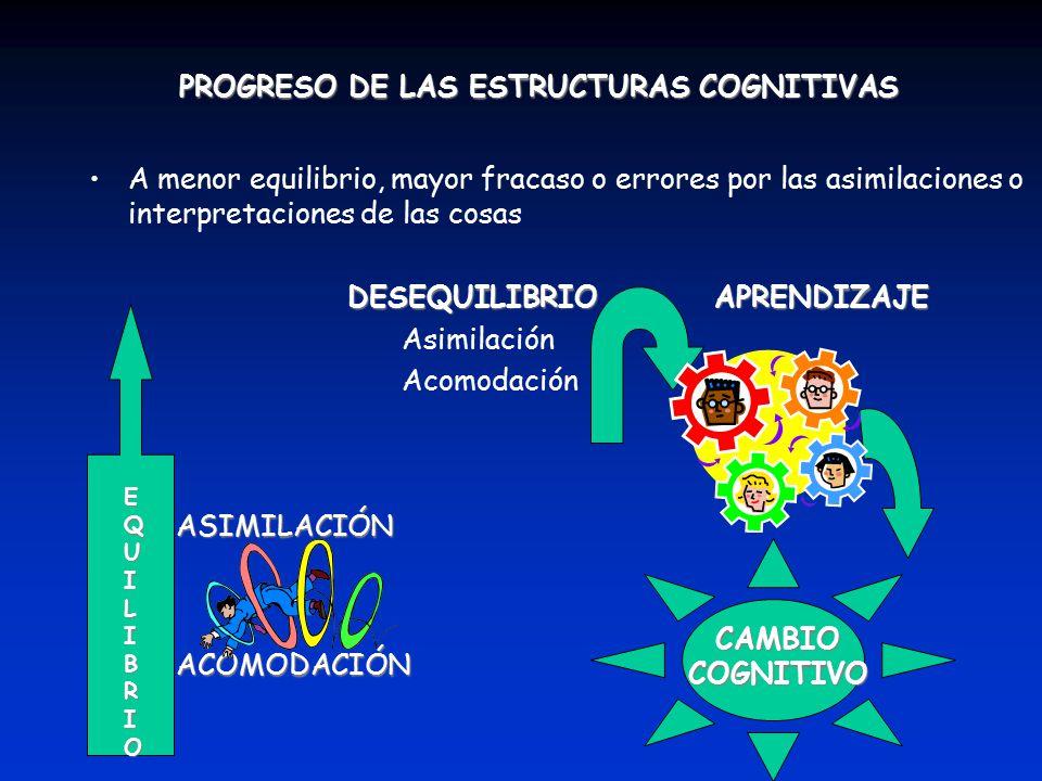 PROGRESO DE LAS ESTRUCTURAS COGNITIVAS