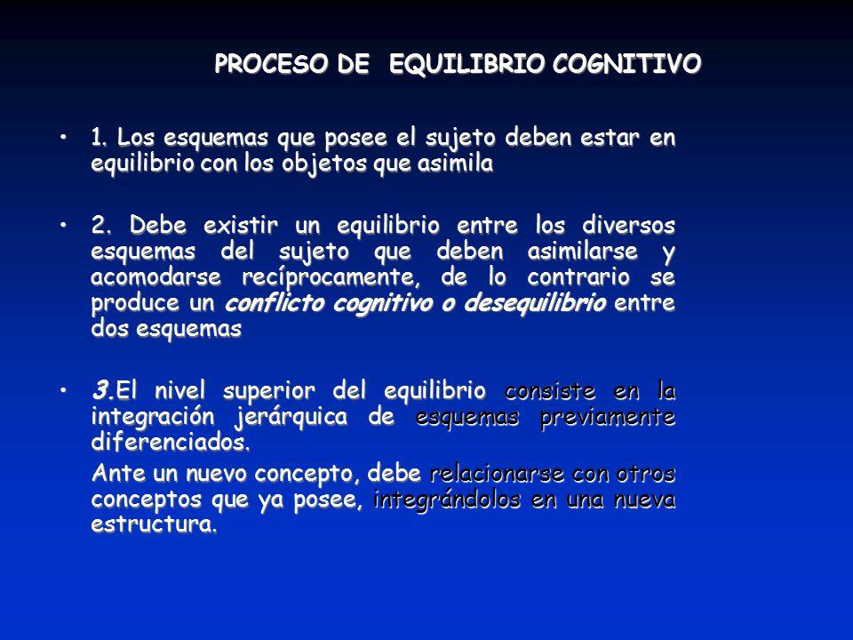 PROCESO DE EQUILIBRIO COGNITIVO