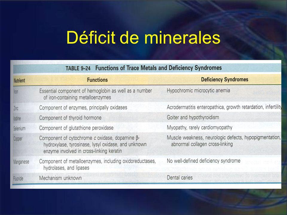 Déficit de minerales