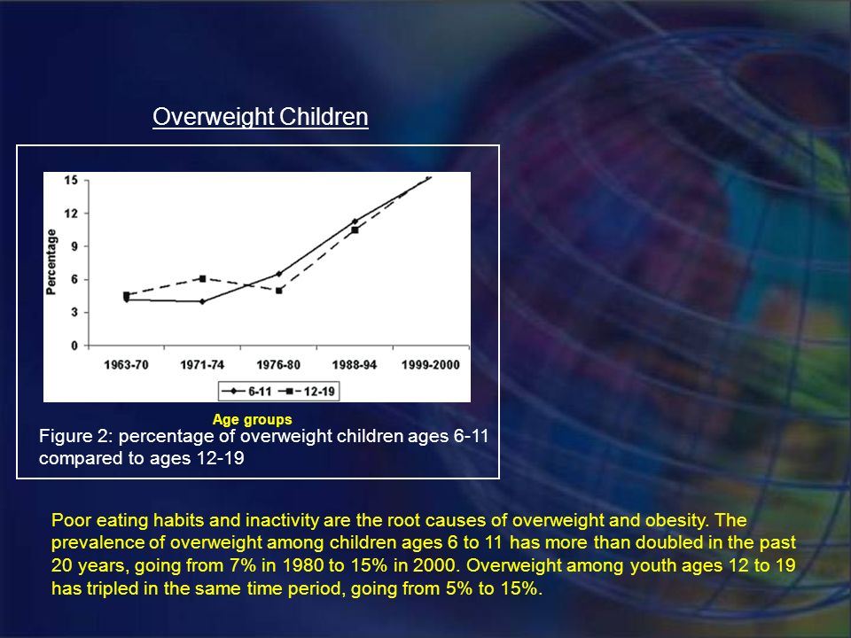 Overweight Children Age groups. Figure 2: percentage of overweight children ages 6-11 compared to ages 12-19.