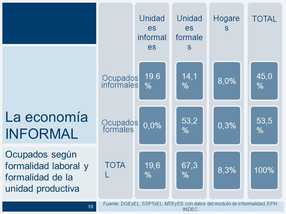 Ocupados informales. formales. TOTAL. Unidades informales. 19,6% Unidades formales. 67,3% Hogares.