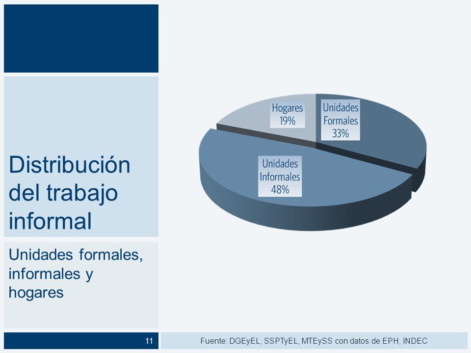 Distribución del trabajo informal
