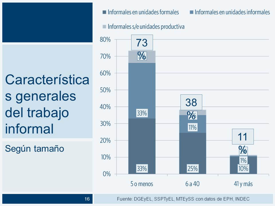 Características generales del trabajo informal