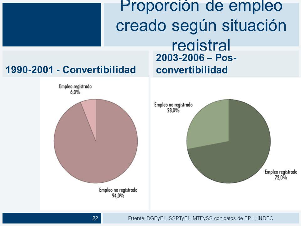Proporción de empleo creado según situación registral