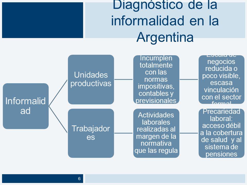 Diagnóstico de la informalidad en la Argentina