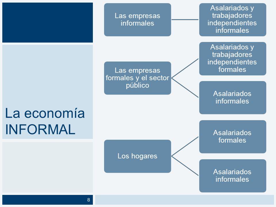 La economía INFORMAL Las empresas informales