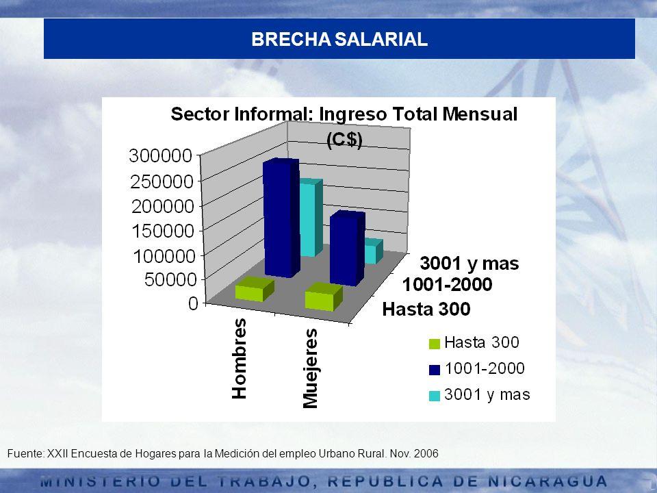 BRECHA SALARIAL Fuente: XXII Encuesta de Hogares para la Medición del empleo Urbano Rural.