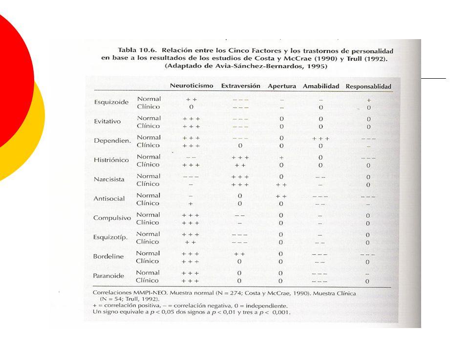 En este cuadro se muestra hasta que punto los distintos trastornos de la personalidad correlacionan con los factores del modelo de los cinco grandes rasgos de la personalidad.