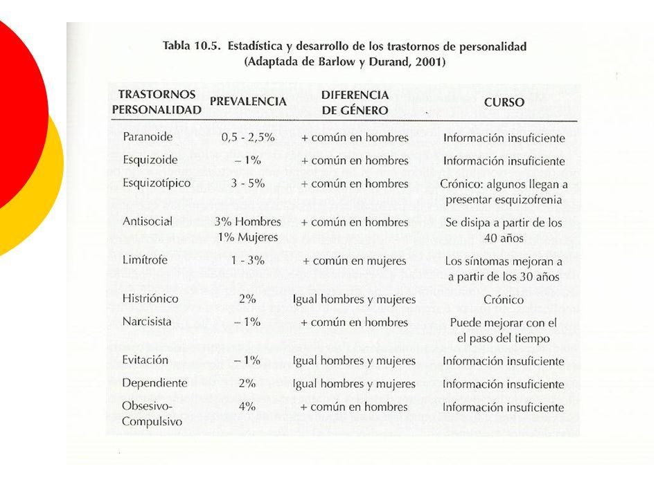 En este cuadro se muestra la incidencia de los trastornos de la personalidad así como el posible pronóstico de los mismos.