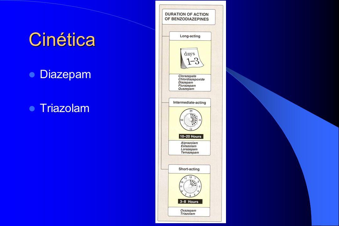 Cinética Diazepam Triazolam