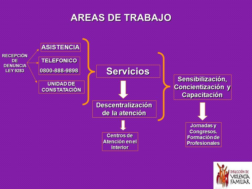 AREAS DE TRABAJO Servicios