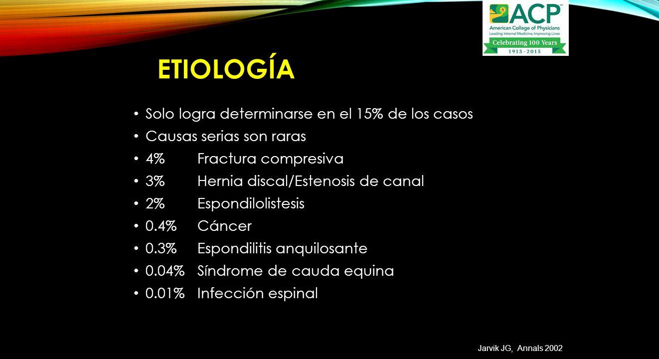 Etiología Solo logra determinarse en el 15% de los casos