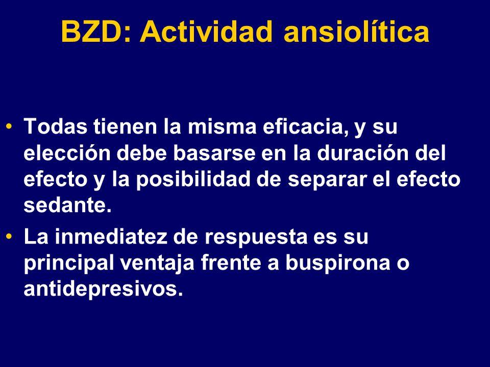 BZD: Actividad ansiolítica