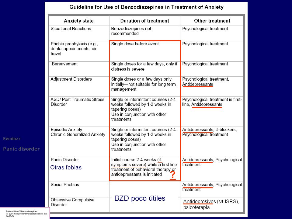 BZD poco útiles Otras fobias Antidepresivos (s/t ISRS), psicoterapia